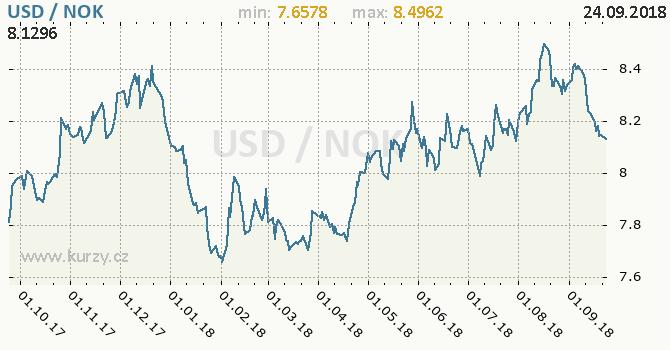 Vývoj kurzu USD/NOK - graf