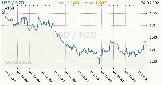 Vývoj kurzu USD/NZD - graf