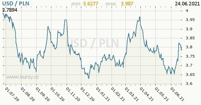 Vývoj kurzu USD/PLN - graf