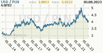 Graf USD / PLN denní hodnoty, 10 let, formát 350 x 180 (px) PNG