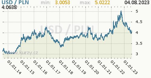 Graf USD / PLN denní hodnoty, 10 let, formát 500 x 260 (px) PNG