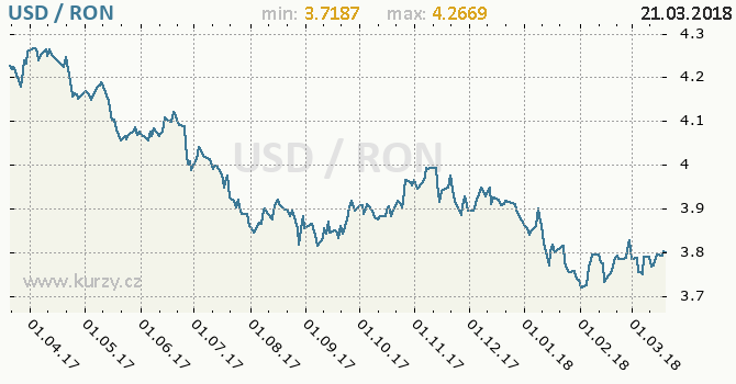 Vývoj kurzu USD/RON - graf
