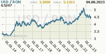 Graf USD / RON denní hodnoty, 10 let, formát 350 x 180 (px) PNG