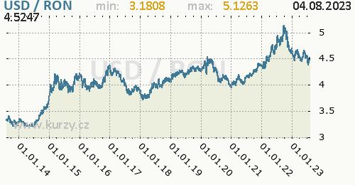Graf USD / RON denní hodnoty, 10 let, formát 500 x 260 (px) PNG