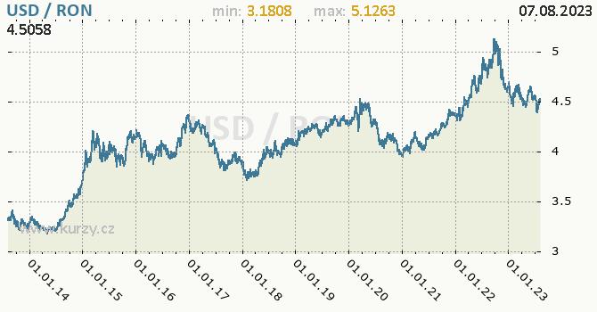 Graf USD / RON denní hodnoty, 10 let, formát 670 x 350 (px) PNG