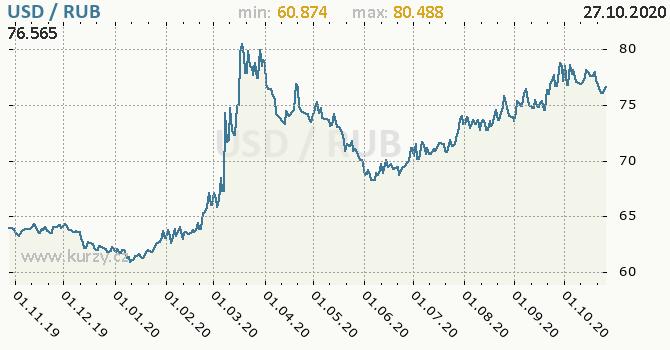 Vývoj kurzu USD/RUB - graf