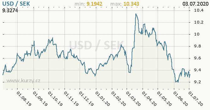 Vývoj kurzu USD/SEK - graf