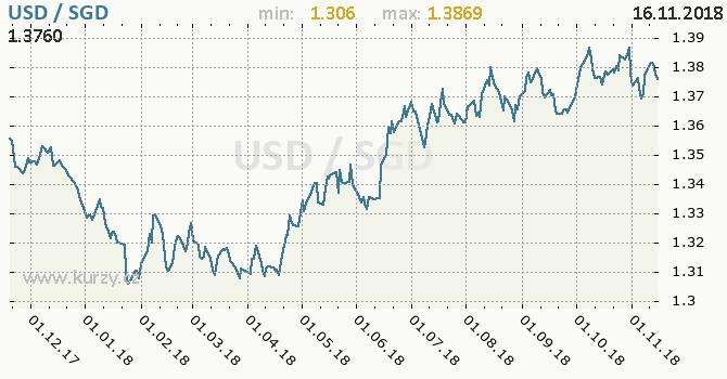 Vývoj kurzu USD/SGD - graf