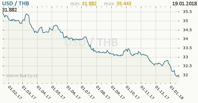Graf thajský baht a americký dolar