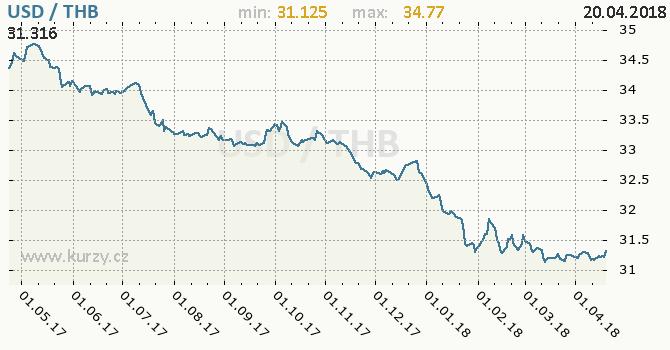 Vývoj kurzu USD/THB - graf