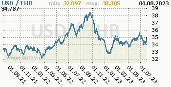 Graf USD / THB denní hodnoty, 2 roky, formát 350 x 180 (px) PNG