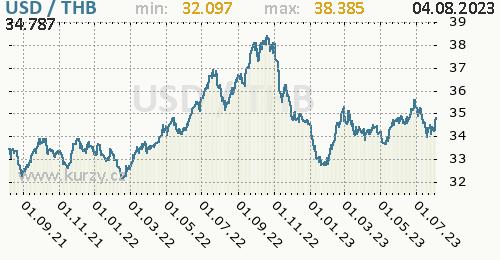 Graf USD / THB denní hodnoty, 2 roky, formát 500 x 260 (px) PNG