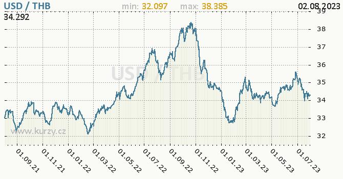 Graf USD / THB denní hodnoty, 2 roky, formát 670 x 350 (px) PNG