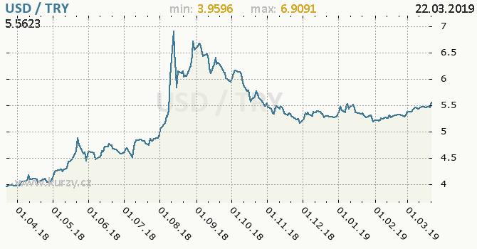 Vývoj kurzu USD/TRY - graf