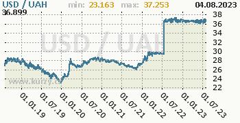 Graf USD / UAH denní hodnoty, 5 let, formát 350 x 180 (px) PNG