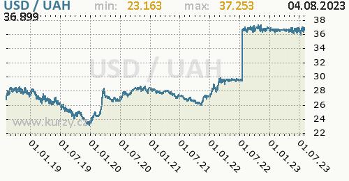 Graf USD / UAH denní hodnoty, 5 let, formát 500 x 260 (px) PNG