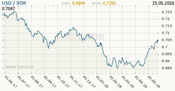 Vývoj kurzu USD/XDR - graf