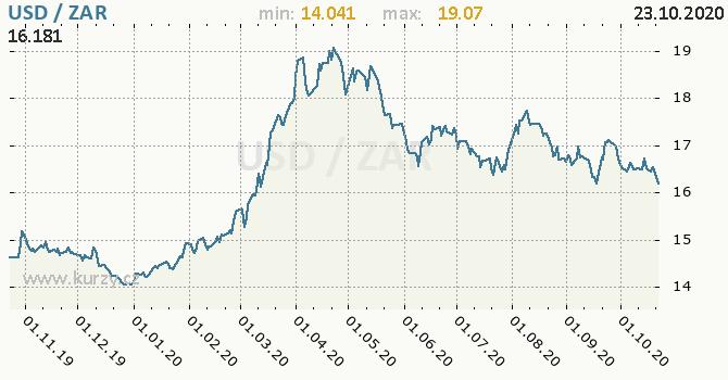 Vývoj kurzu USD/ZAR - graf