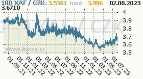 středoafrický frank, graf kurzu středoafrického franku, XAF/CZK
