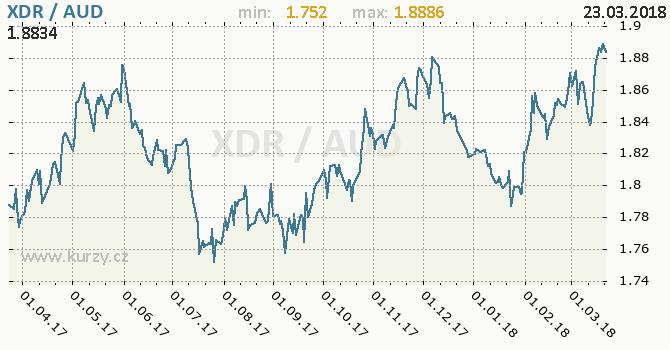 Vývoj kurzu XDR/AUD - graf