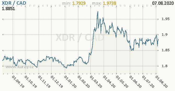 Vývoj kurzu XDR/CAD - graf