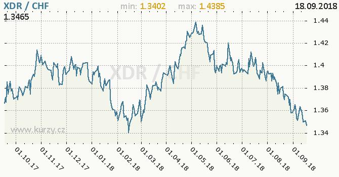 Vývoj kurzu XDR/CHF - graf