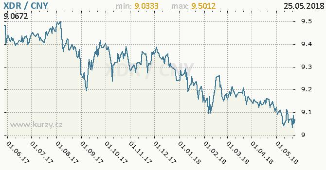 Vývoj kurzu XDR/CNY - graf