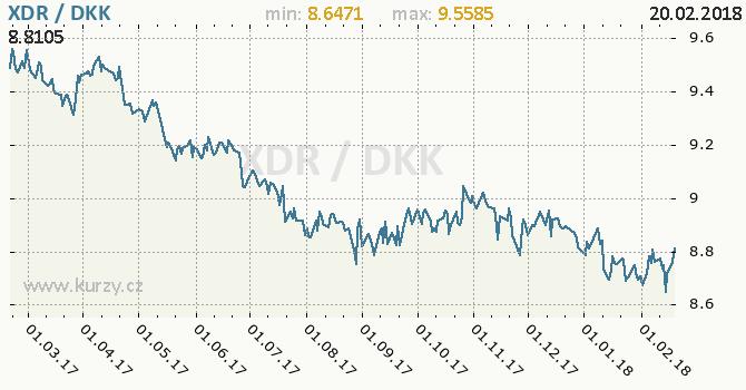 Graf dánská koruna a MMF