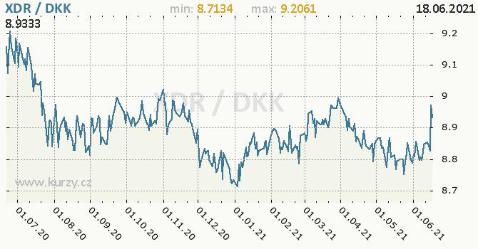 Vývoj kurzu XDR/DKK - graf