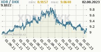 Graf XDR / DKK denní hodnoty, 2 roky, formát 350 x 180 (px) PNG