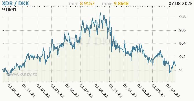 Graf XDR / DKK denní hodnoty, 2 roky, formát 670 x 350 (px) PNG