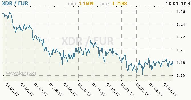 Vývoj kurzu XDR/EUR - graf