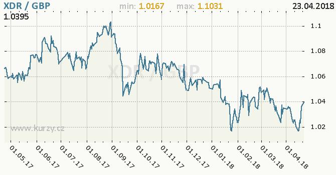 Vývoj kurzu XDR/GBP - graf