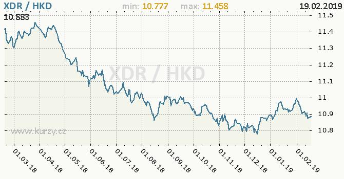 Vývoj kurzu XDR/HKD - graf