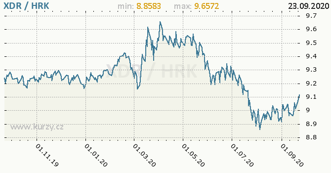 Vývoj kurzu XDR/HRK - graf