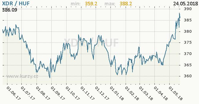 Vývoj kurzu XDR/HUF - graf