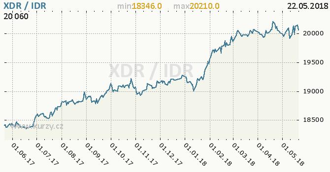Vývoj kurzu XDR/IDR - graf