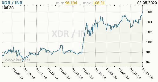 Vývoj kurzu XDR/INR - graf