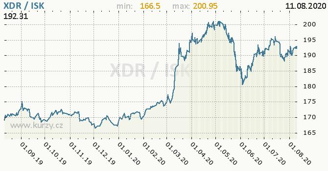Vývoj kurzu XDR/ISK - graf