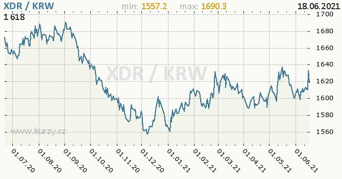 Vývoj kurzu XDR/KRW - graf