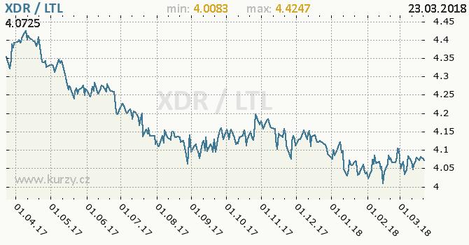 Vývoj kurzu XDR/LTL - graf
