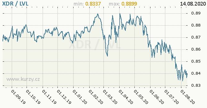 Vývoj kurzu XDR/LVL - graf