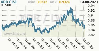 Graf XDR / LVL denní hodnoty, 5 let, formát 350 x 180 (px) PNG