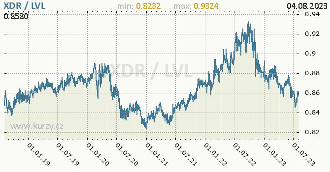 Graf XDR / LVL denní hodnoty, 5 let, formát 670 x 350 (px) PNG
