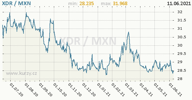 Vývoj kurzu XDR/MXN - graf