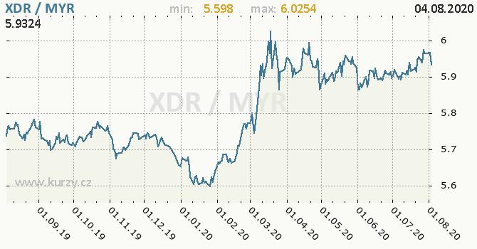 Vývoj kurzu XDR/MYR - graf