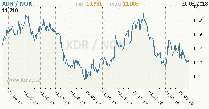 Vývoj kurzu XDR/NOK - graf