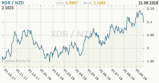 Vývoj kurzu XDR/NZD - graf