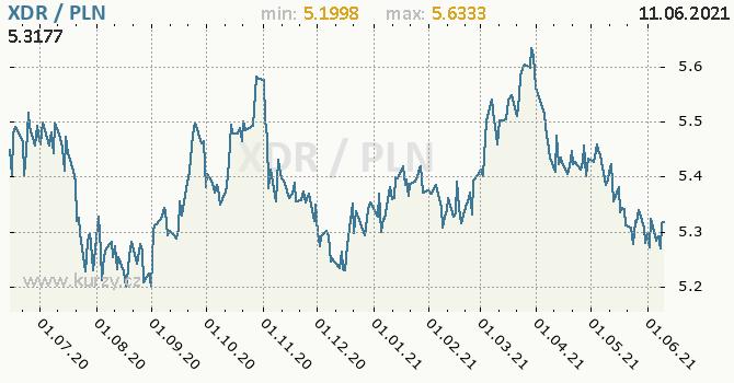 Vývoj kurzu XDR/PLN - graf