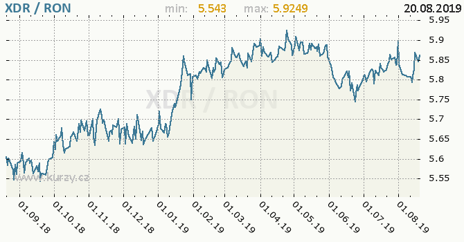 Vývoj kurzu XDR/RON - graf